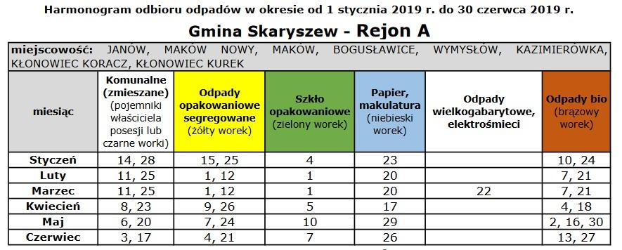 Gmina Skaryszew rej. A