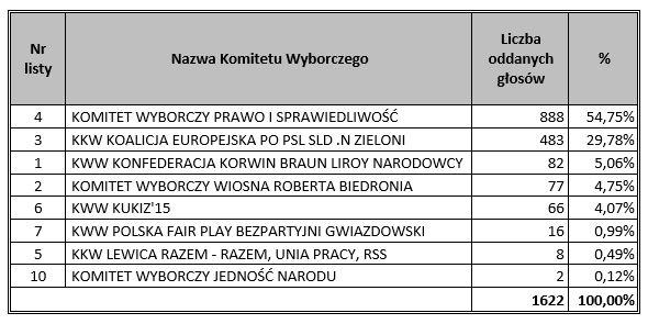 wyniki_wyborow_do_pe2019.jpg