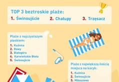 Infografika RankingPlaż.pl