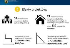 Efekty projektów na modernizację energetyczną budynków będących własnością pomorskich gmin (źr�