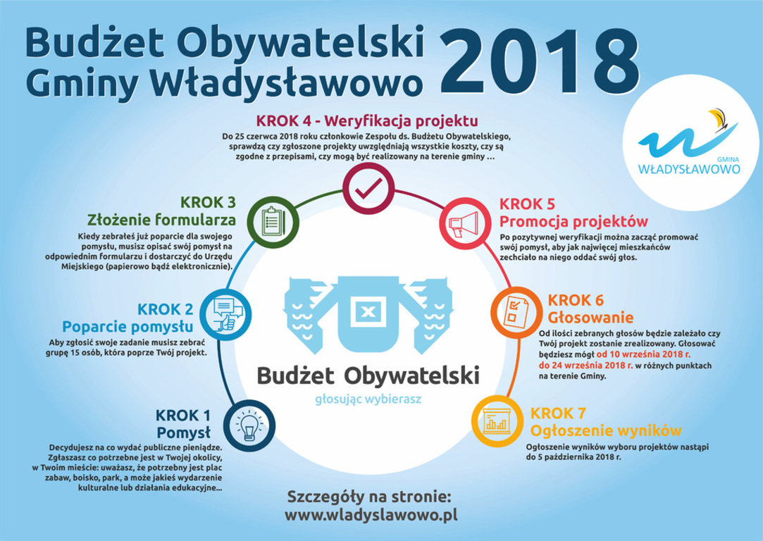 Budżet Obywatelski Gminy Władysławowo - kroki (link otworzy duże zdjęcie)