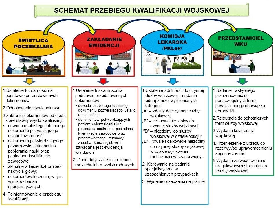 Schemat przebiegu kwalifikacji wojskowej (link otworzy duże zdjęcie)
