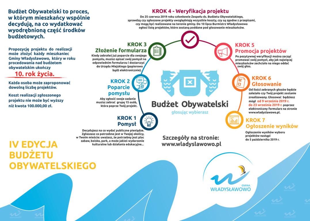 Budżet Obywatelski Gminy Władysławowo 2019