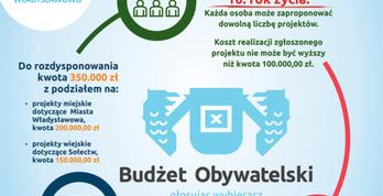 Plakat - Budżet Obywatelski Gminy Władysławowo 2019