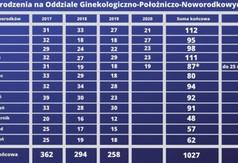Tabela - urodzenia na Oddziale Ginekologiczno-Położniczo-Noworodkowym. (link otworzy duże zdjęcie)