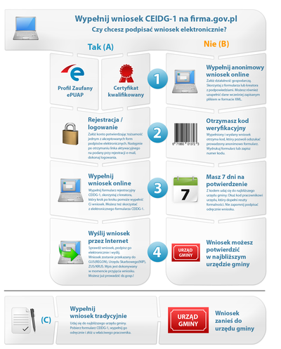Infografika przedstawiająca proces zakładania firmy